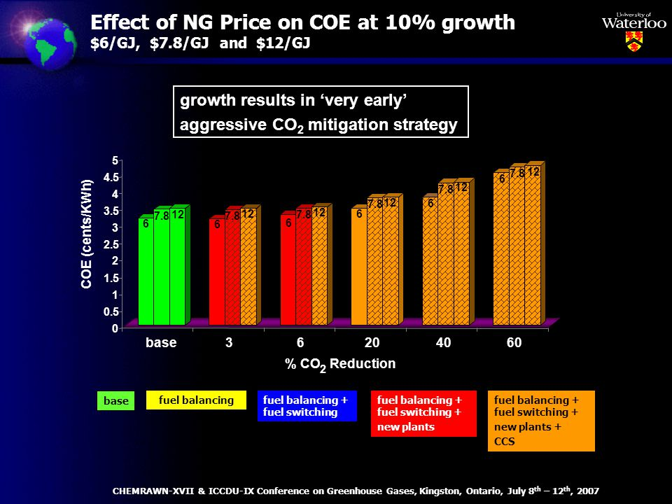Effect of NG Price on COE at 10% growth $6/GJ, $7.8/GJ and $12/GJ base fuel balancingfuel balancing + fuel switching fuel balancing + fuel switching + new plants fuel balancing + fuel switching + new plants + CCS growth results in very early aggressive CO 2 mitigation strategy CHEMRAWN-XVII & ICCDU-IX Conference on Greenhouse Gases, Kingston, Ontario, July 8 th – 12 th, 2007