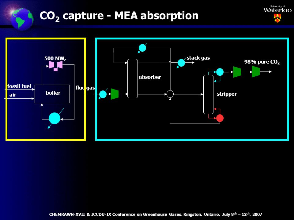 CO 2 capture - MEA absorption 98% pure CO 2 stack gas stripper absorber fossil fuel flue gas air boiler 500 MW e CHEMRAWN-XVII & ICCDU-IX Conference on Greenhouse Gases, Kingston, Ontario, July 8 th – 12 th, 2007