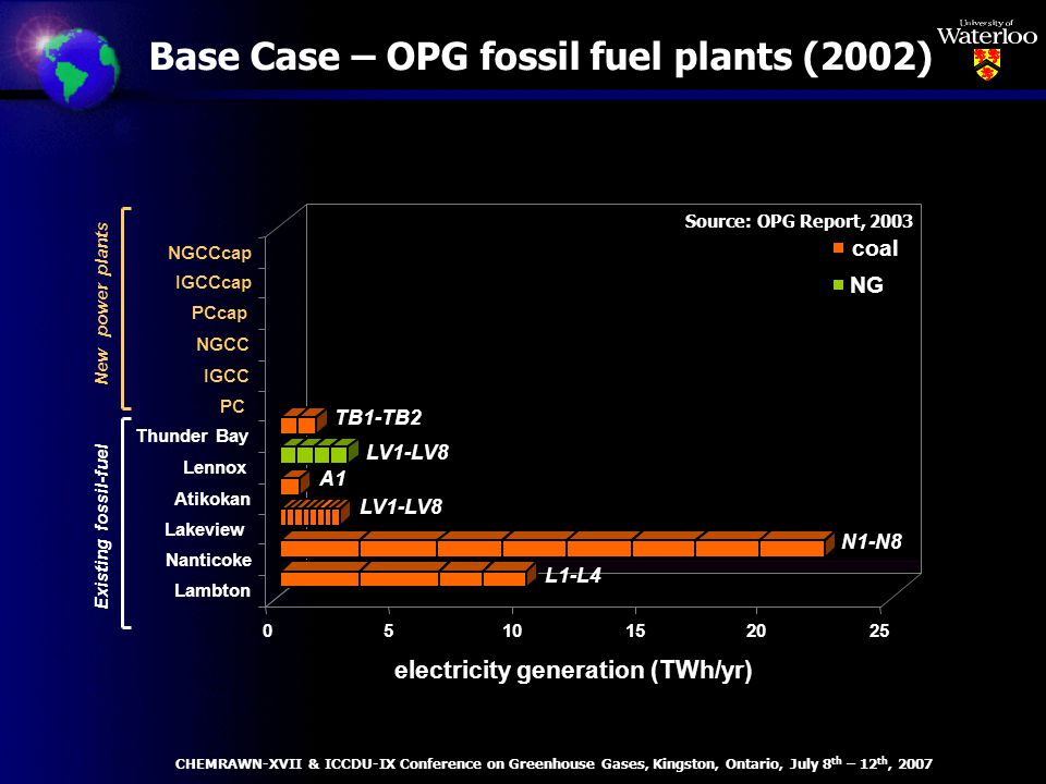 Base Case – OPG fossil fuel plants (2002) LV1-LV8 N1-N8 A1 LV1-LV8 TB1-TB2 Existing fossil-fuel New power plants 0510152025 electricity generation (TWh/yr) Lambton Nanticoke Lakeview Atikokan Lennox Thunder Bay PC IGCC NGCC PCcap IGCCcap NGCCcap coal NG L1-L4 Source: OPG Report, 2003 CHEMRAWN-XVII & ICCDU-IX Conference on Greenhouse Gases, Kingston, Ontario, July 8 th – 12 th, 2007