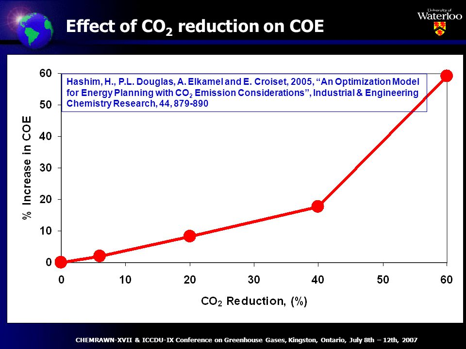 CHEMRAWN-XVII & ICCDU-IX Conference on Greenhouse Gases, Kingston, Ontario, July 8th – 12th, 2007 Effect of CO 2 reduction on COE Hashim, H., P.L.