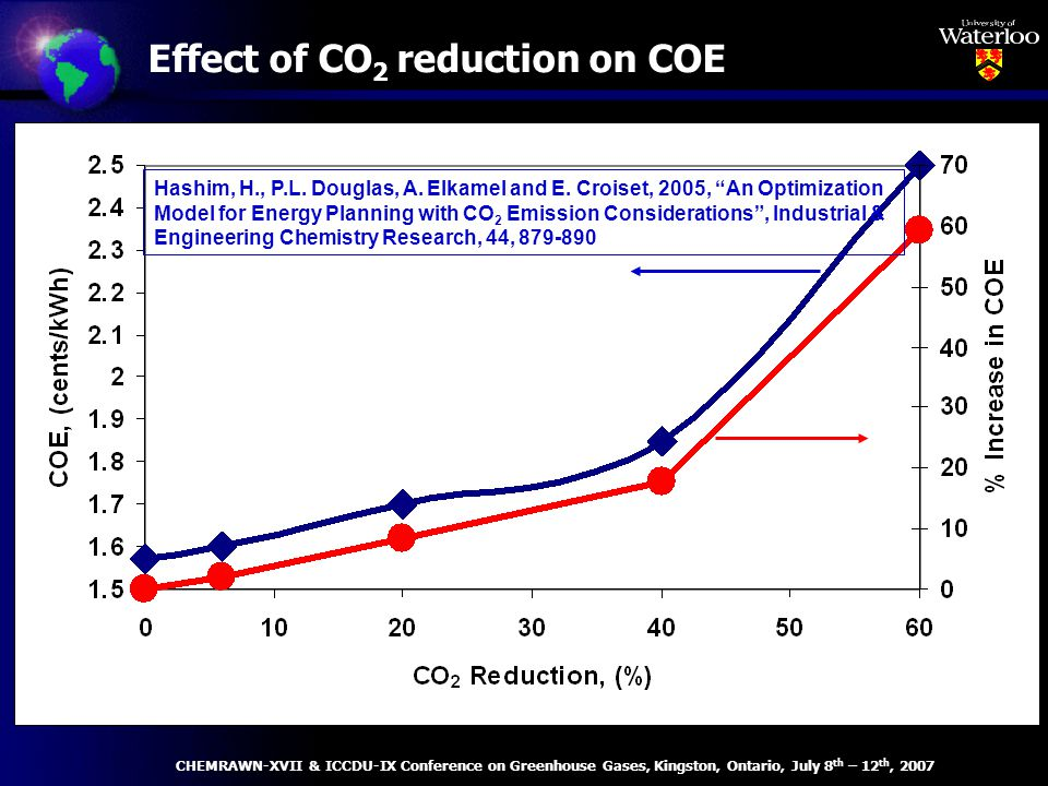 Effect of CO 2 reduction on COE Hashim, H., P.L. Douglas, A.