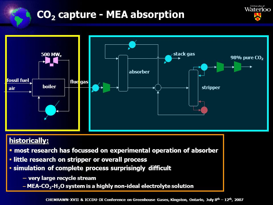 CO 2 capture - MEA absorption 98% pure CO 2 stack gas stripper absorber fossil fuel flue gas air boiler historically: most research has focussed on experimental operation of absorber little research on stripper or overall process simulation of complete process surprisingly difficult – very large recycle stream – MEA-CO 2 -H 2 O system is a highly non-ideal electrolyte solution 500 MW e CHEMRAWN-XVII & ICCDU-IX Conference on Greenhouse Gases, Kingston, Ontario, July 8 th – 12 th, 2007