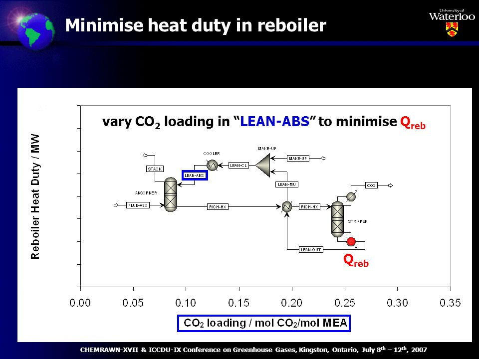 Minimise heat duty in reboiler Q min for 500 MW e power plant is 353 MW th vary CO 2 loading in LEAN-ABS to minimise Q reb Q reb CHEMRAWN-XVII & ICCDU-IX Conference on Greenhouse Gases, Kingston, Ontario, July 8 th – 12 th, 2007