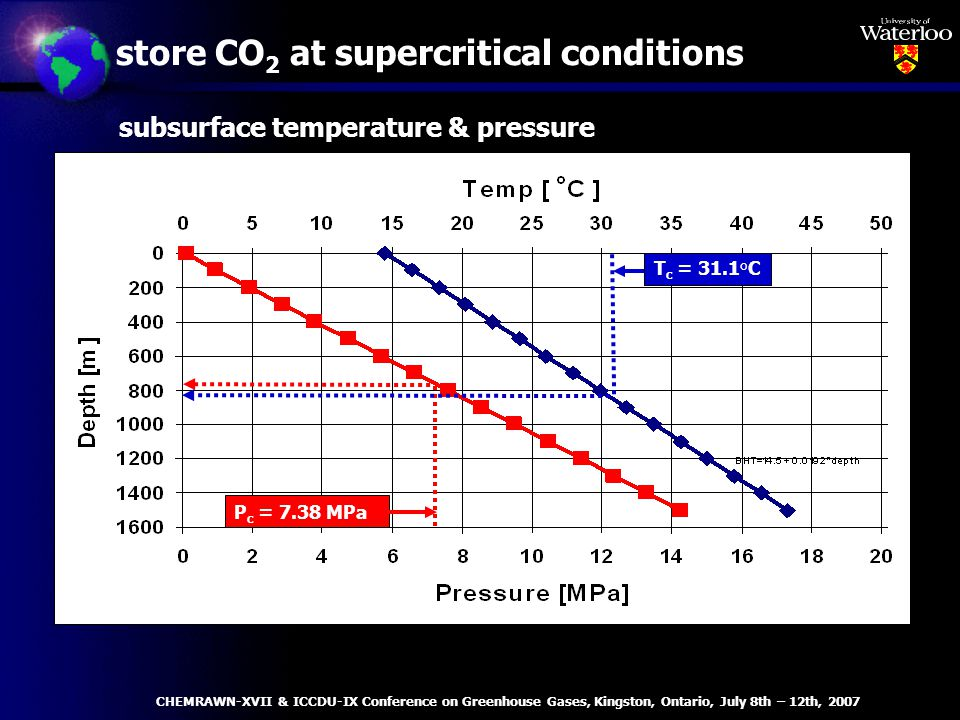 subsurface temperature & pressure P c = 7.38 MPa T c = 31.1°C store CO 2 at supercritical conditions