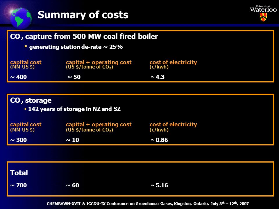 Summary of costs CO 2 capture from 500 MW coal fired boiler generating station de-rate ~ 25% capital costcapital + operating costcost of electricity (MM US $)(US $/tonne of CO 2 )(c/kwh) ~ 400 ~ 50 ~ 4.3 CO 2 storage 142 years of storage in NZ and SZ capital costcapital + operating costcost of electricity (MM US $)(US $/tonne of CO 2 )(c/kwh) ~ 300 ~ 10 ~ 0.86 Total ~ 700 ~ 60 ~ 5.16 CHEMRAWN-XVII & ICCDU-IX Conference on Greenhouse Gases, Kingston, Ontario, July 8 th – 12 th, 2007
