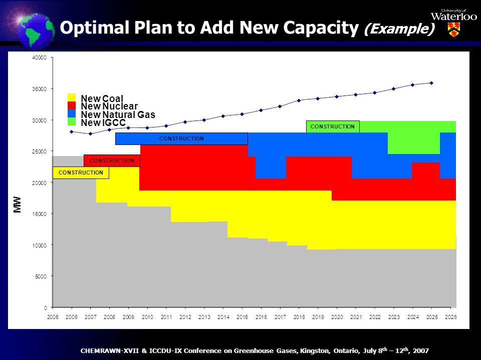 Optimal Plan to Add New Capacity (Example) CHEMRAWN-XVII & ICCDU-IX Conference on Greenhouse Gases, Kingston, Ontario, July 8 th – 12 th, 2007 MW New Natural Gas New Coal New Nuclear New IGCC CONSTRUCTION