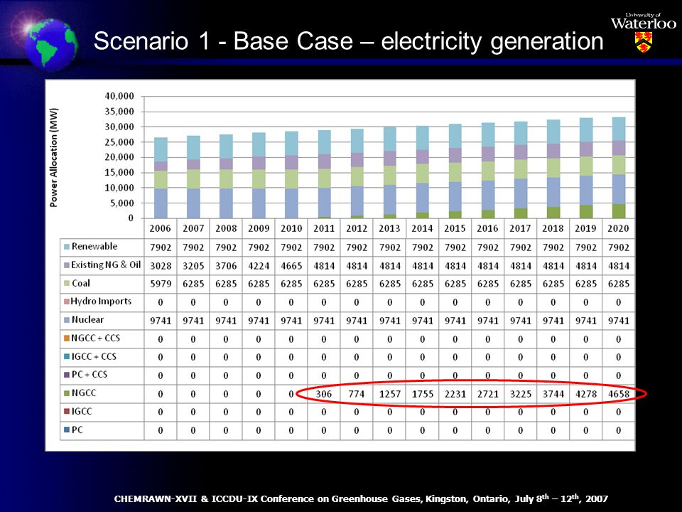Scenario 1 - Base Case – electricity generation CHEMRAWN-XVII & ICCDU-IX Conference on Greenhouse Gases, Kingston, Ontario, July 8 th – 12 th, 2007