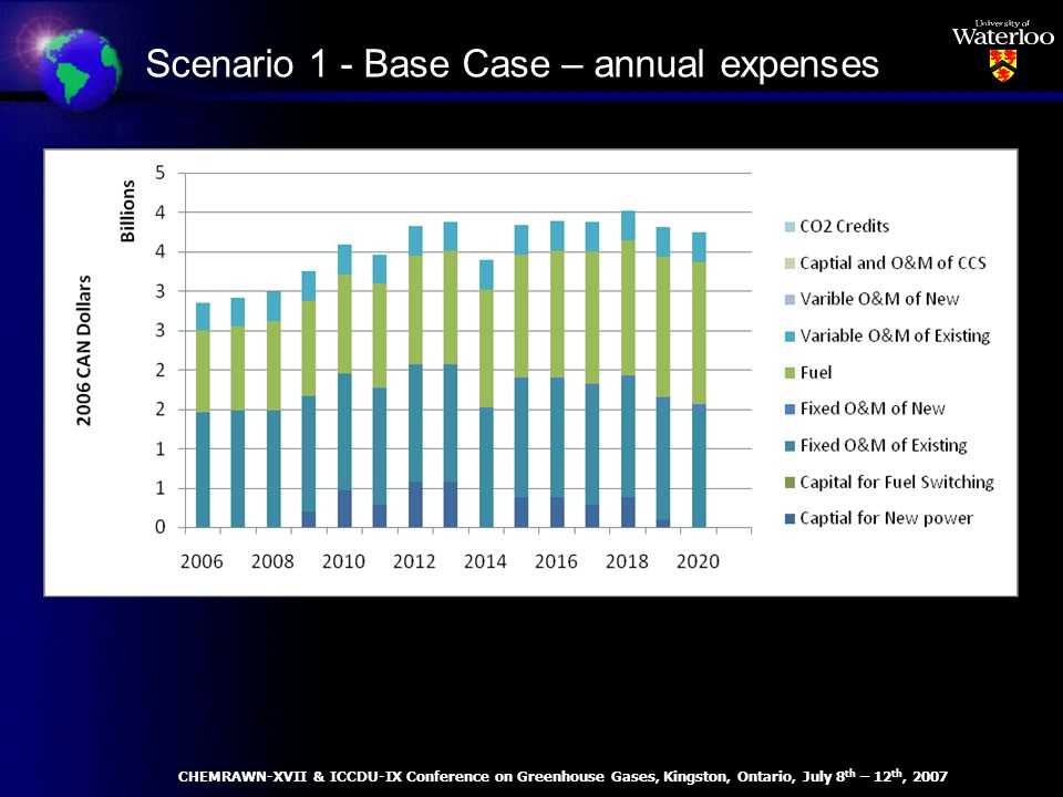 Scenario 1 - Base Case – annual expenses CHEMRAWN-XVII & ICCDU-IX Conference on Greenhouse Gases, Kingston, Ontario, July 8 th – 12 th, 2007