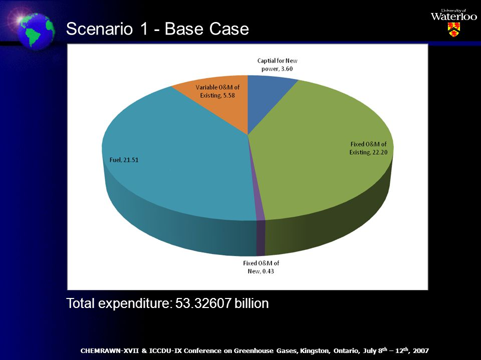 Total expenditure: 53.32607 billion Scenario 1 - Base Case CHEMRAWN-XVII & ICCDU-IX Conference on Greenhouse Gases, Kingston, Ontario, July 8 th – 12 th, 2007