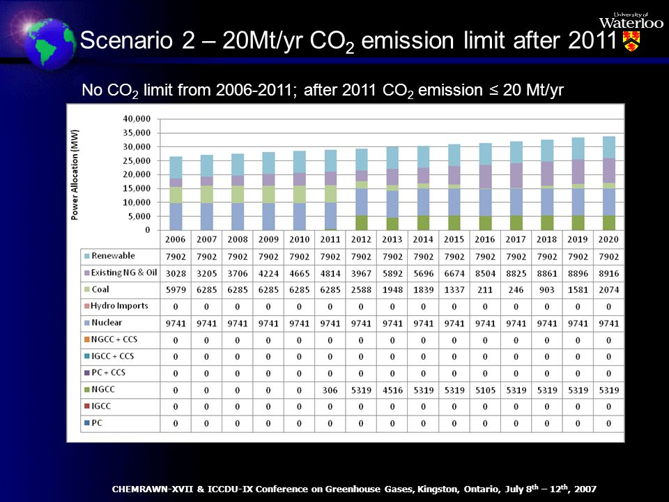 No CO 2 limit from 2006-2011; after 2011 CO 2 emission 20 Mt/yr Scenario 2 – 20Mt/yr CO 2 emission limit after 2011 CHEMRAWN-XVII & ICCDU-IX Conference on Greenhouse Gases, Kingston, Ontario, July 8 th – 12 th, 2007
