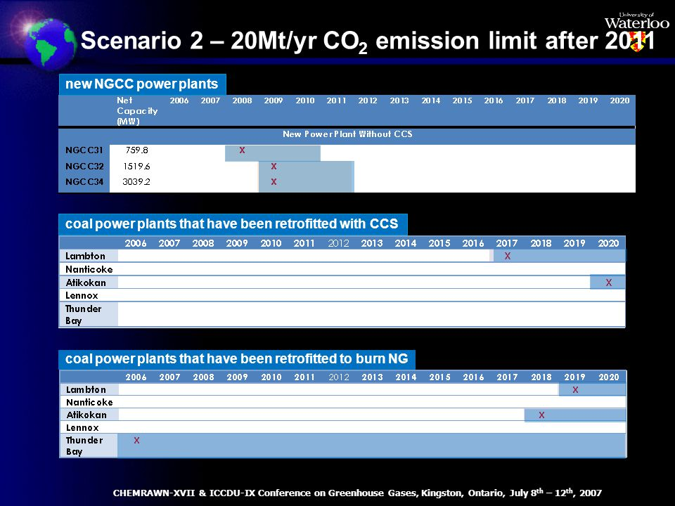 coal power plants that have been retrofitted with CCS coal power plants that have been retrofitted to burn NG Scenario 2 – 20Mt/yr CO 2 emission limit after 2011 new NGCC power plants CHEMRAWN-XVII & ICCDU-IX Conference on Greenhouse Gases, Kingston, Ontario, July 8 th – 12 th, 2007