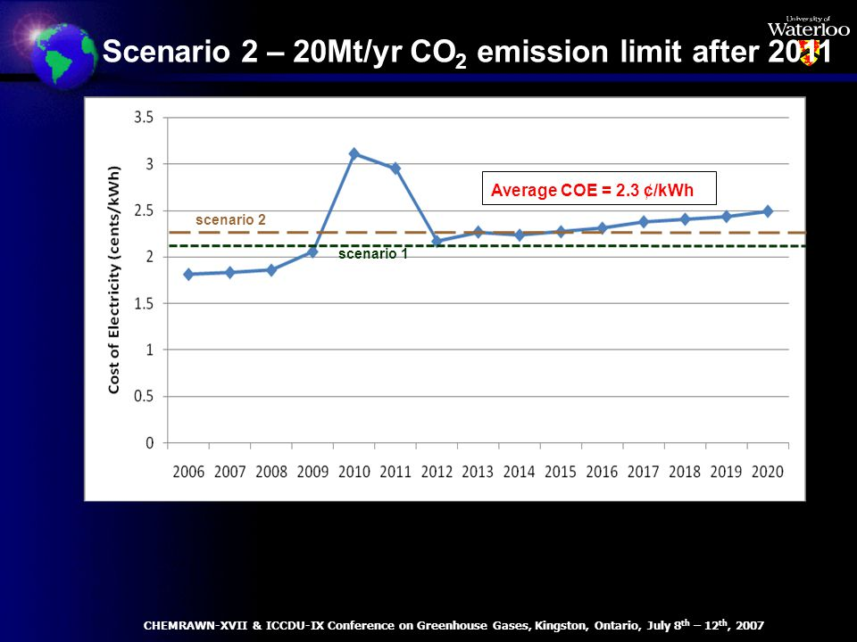 Average COE = 2.3 ¢/kWh Scenario 2 – 20Mt/yr CO 2 emission limit after 2011 scenario 2 scenario 1 CHEMRAWN-XVII & ICCDU-IX Conference on Greenhouse Gases, Kingston, Ontario, July 8 th – 12 th, 2007