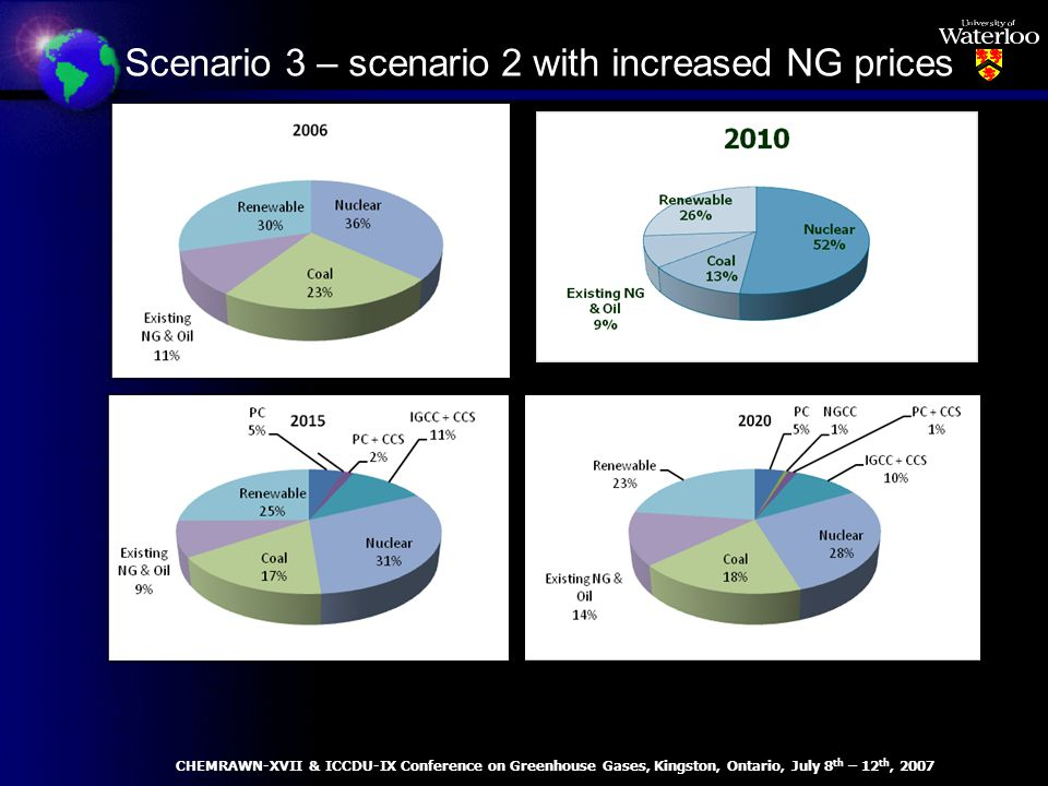 Scenario 3 – scenario 2 with increased NG prices CHEMRAWN-XVII & ICCDU-IX Conference on Greenhouse Gases, Kingston, Ontario, July 8 th – 12 th, 2007