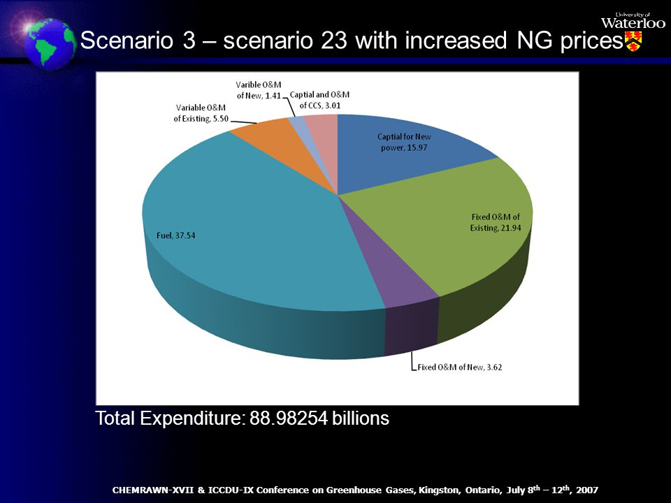 Total Expenditure: 88.98254 billions Scenario 3 – scenario 23 with increased NG prices CHEMRAWN-XVII & ICCDU-IX Conference on Greenhouse Gases, Kingston, Ontario, July 8 th – 12 th, 2007