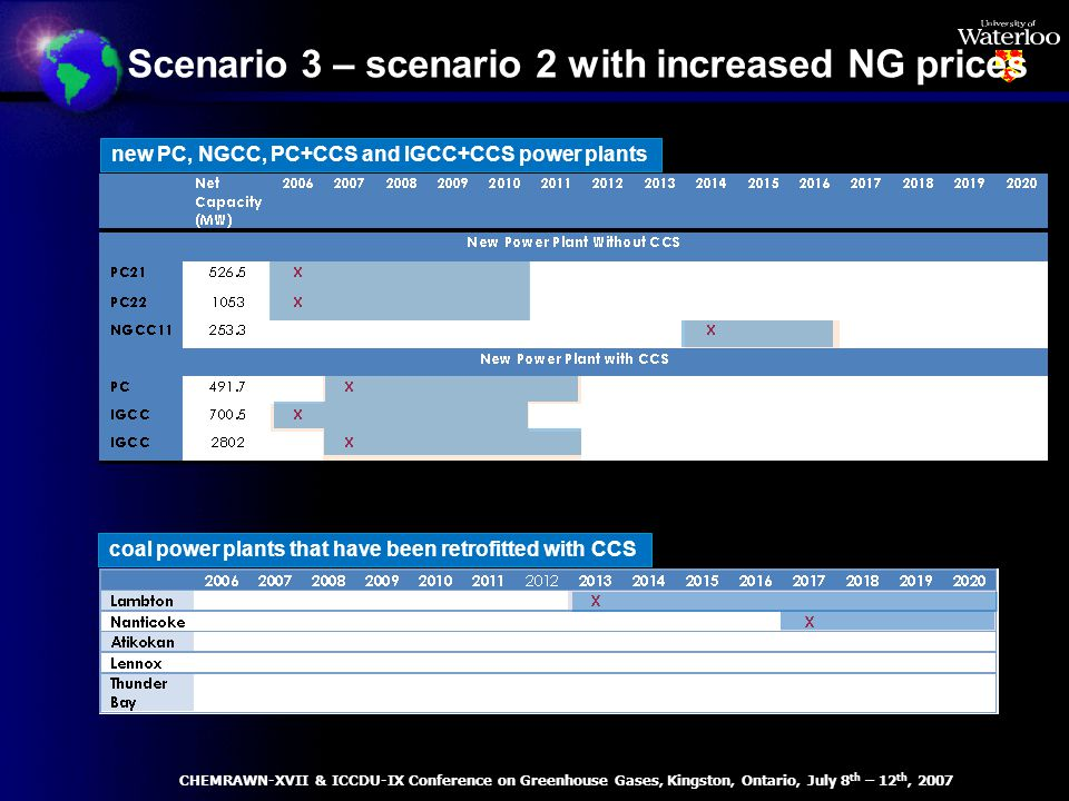 Scenario 3 – scenario 2 with increased NG prices coal power plants that have been retrofitted with CCS new PC, NGCC, PC+CCS and IGCC+CCS power plants CHEMRAWN-XVII & ICCDU-IX Conference on Greenhouse Gases, Kingston, Ontario, July 8 th – 12 th, 2007