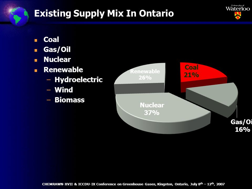 Existing Supply Mix In Ontario n Coal n Gas/Oil n Nuclear n Renewable –Hydroelectric –Wind –Biomass CHEMRAWN-XVII & ICCDU-IX Conference on Greenhouse Gases, Kingston, Ontario, July 8 th – 12 th, 2007