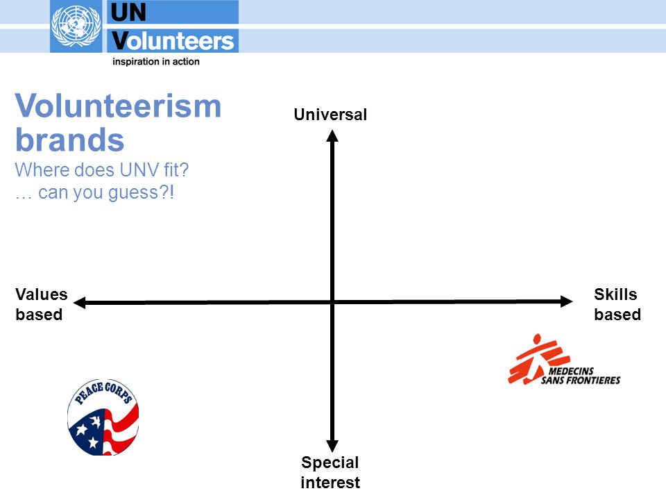 Values based Universal Special interest Skills based Volunteerism brands Where does UNV fit.
