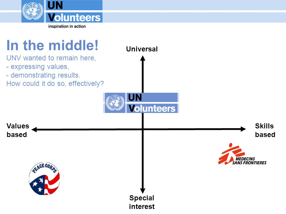 Values based Universal Special interest Skills based In the middle.