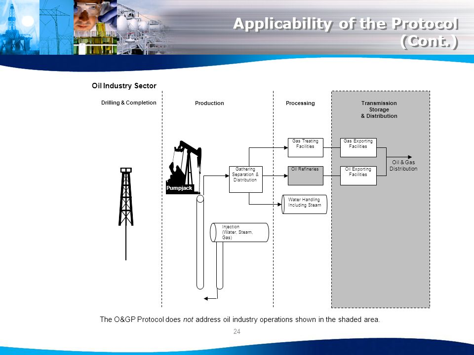 24 Applicability of the Protocol (Cont.) Oil Industry Sector The O&GP Protocol does not address oil industry operations shown in the shaded area.