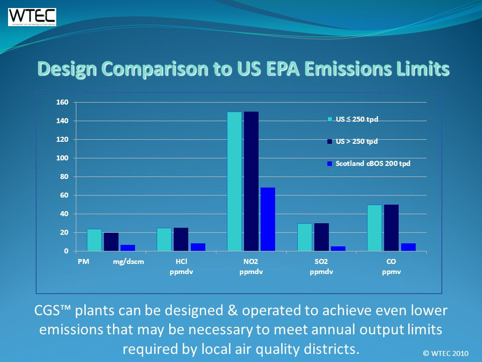 © WTEC 2010 Design Comparison to US EPA Emissions Limits CGS plants can be designed & operated to achieve even lower emissions that may be necessary to meet annual output limits required by local air quality districts.