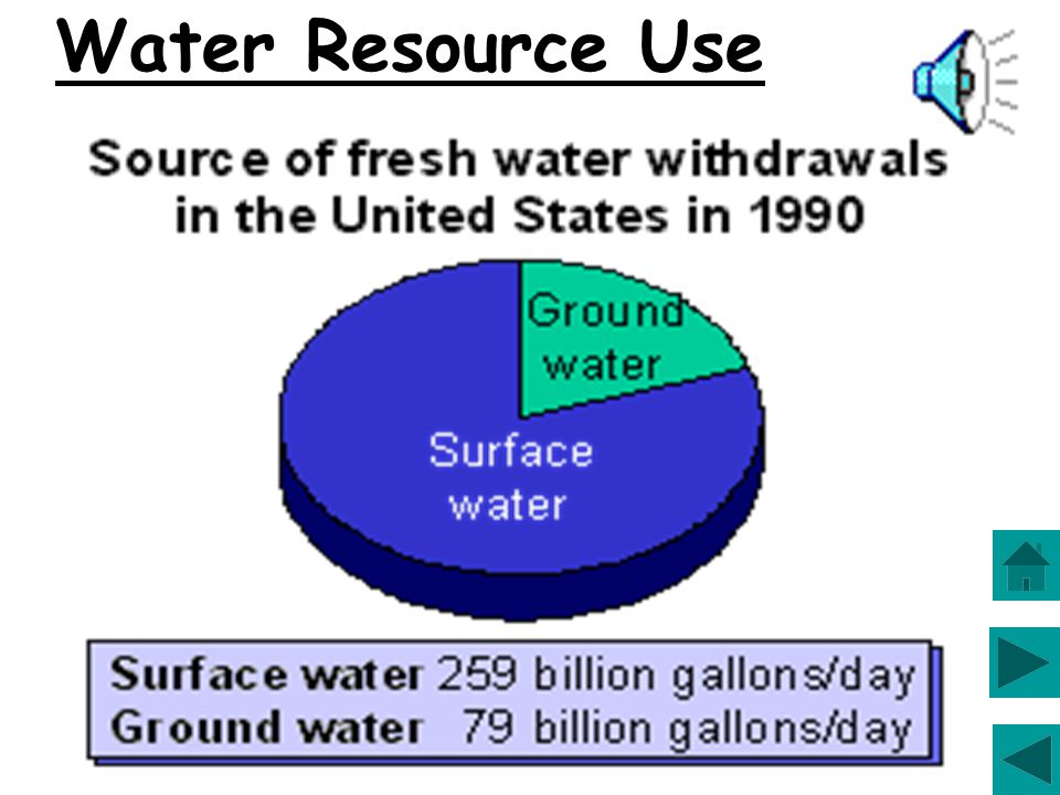 Water Resource Use