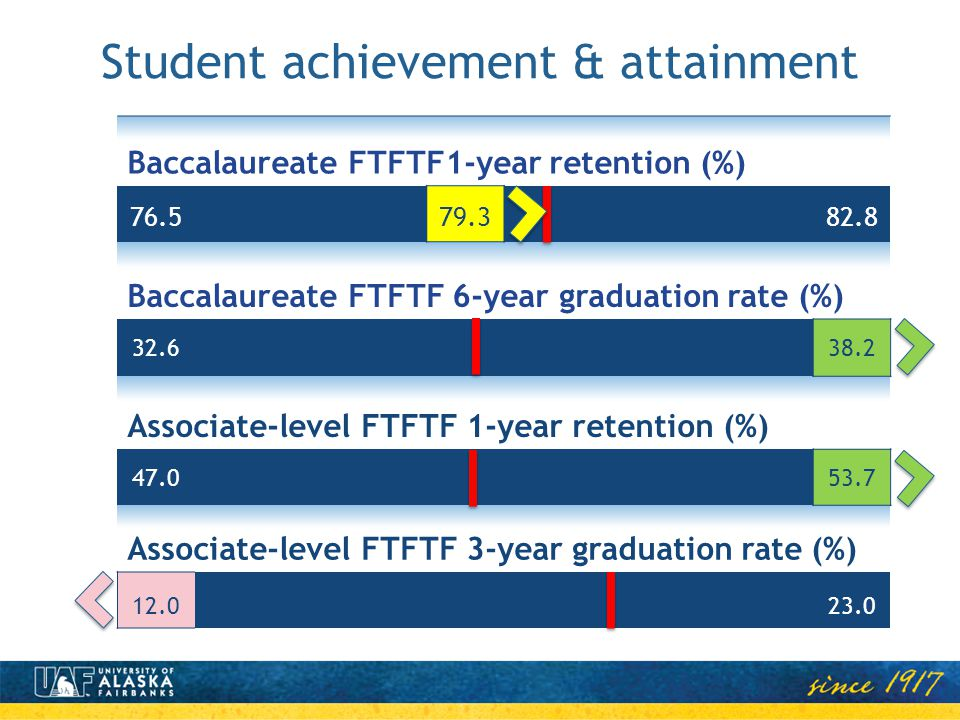 Baccalaureate FTFTF1-year retention (%) 76.579.382.8 Baccalaureate FTFTF 6-year graduation rate (%) 32.638.2 Associate-level FTFTF 1-year retention (%) 47.053.7 Associate-level FTFTF 3-year graduation rate (%) 12.023.0 Student achievement & attainment