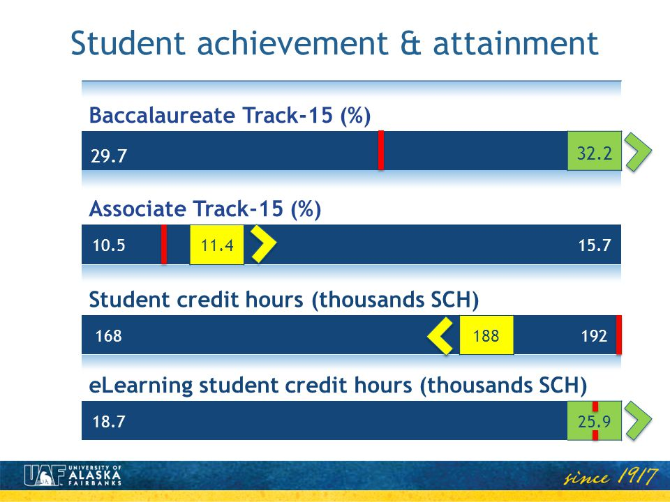 Baccalaureate Track-15 (%) 29.7 32.2 Associate Track-15 (%) 10.511.415.7 Student credit hours (thousands SCH) 168188192 eLearning student credit hours (thousands SCH) 18.725.9 Student achievement & attainment