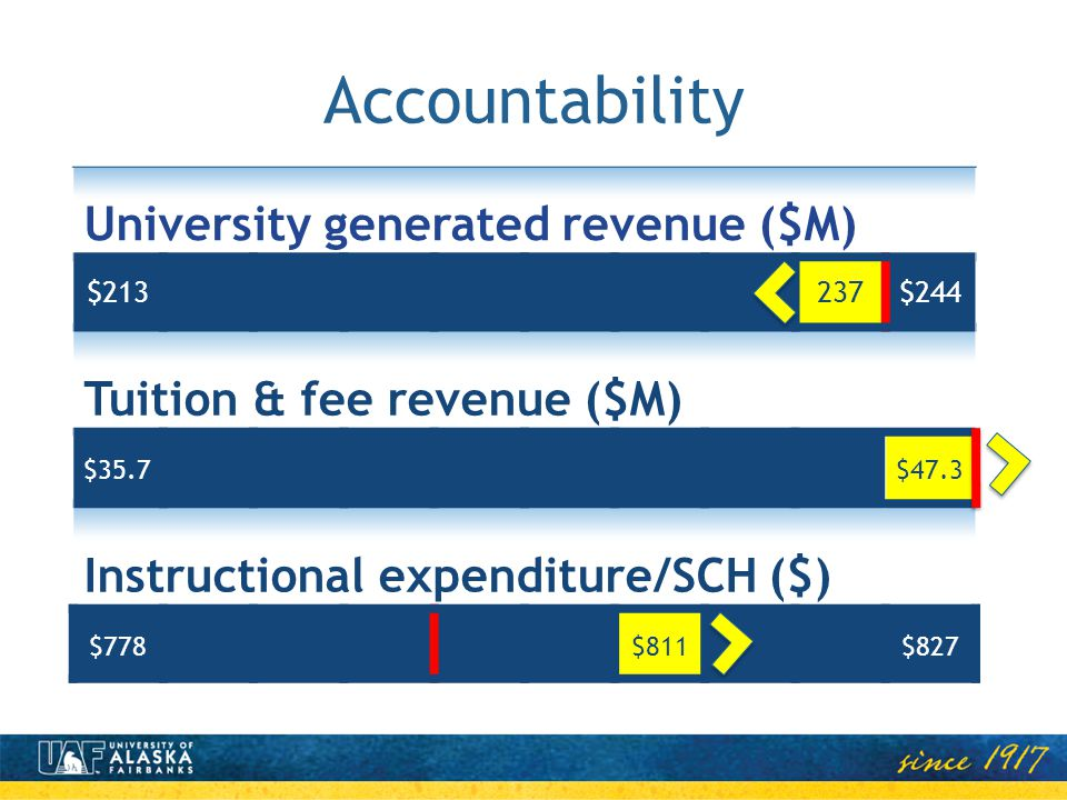Accountability University generated revenue ($M) $213237$244 Tuition & fee revenue ($M) $35.7$47.3 Instructional expenditure/SCH ($) $778$811$827