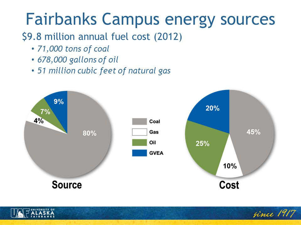 Fairbanks Campus energy sources $9.8 million annual fuel cost (2012) 71,000 tons of coal 678,000 gallons of oil 51 million cubic feet of natural gas