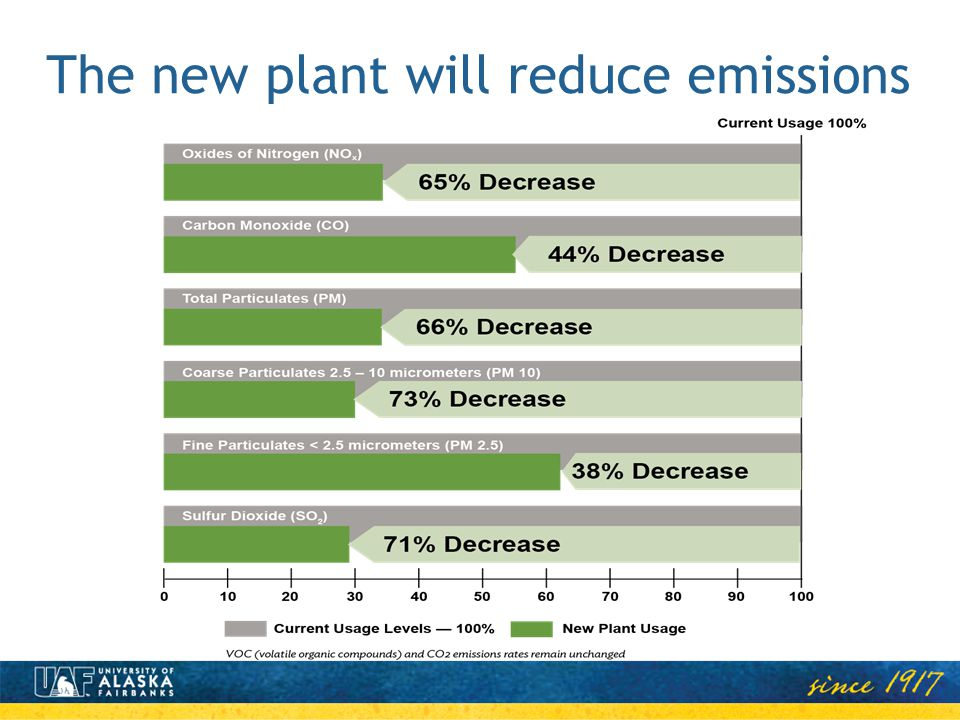 The new plant will reduce emissions