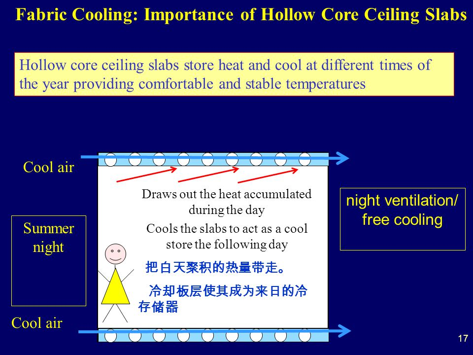 Draws out the heat accumulated during the day Cools the slabs to act as a cool store the following day Summer night night ventilation/ free cooling Cool air Fabric Cooling: Importance of Hollow Core Ceiling Slabs Hollow core ceiling slabs store heat and cool at different times of the year providing comfortable and stable temperatures 17