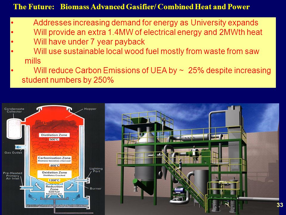 The Future: Biomass Advanced Gasifier/ Combined Heat and Power Addresses increasing demand for energy as University expands Will provide an extra 1.4MW of electrical energy and 2MWth heat Will have under 7 year payback Will use sustainable local wood fuel mostly from waste from saw mills Will reduce Carbon Emissions of UEA by ~ 25% despite increasing student numbers by 250% 33