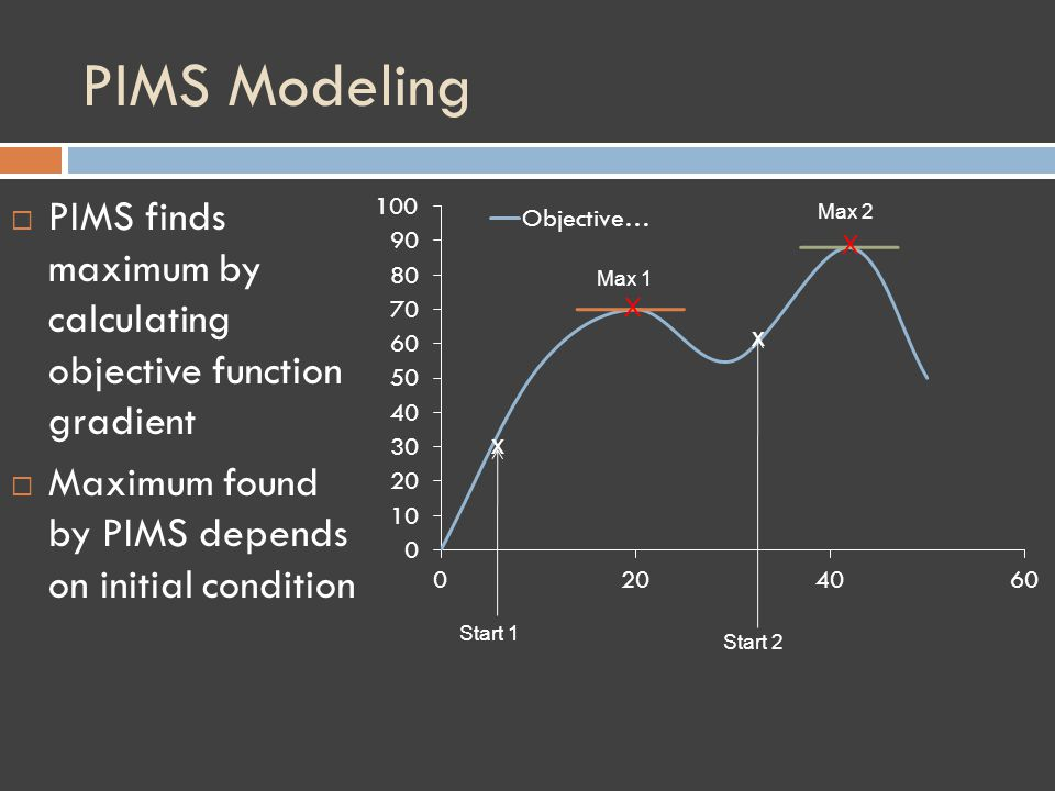 PIMS Modeling PIMS finds maximum by calculating objective function gradient Maximum found by PIMS depends on initial condition X X Start 1 Max 1 Max 2 Start 2 x x