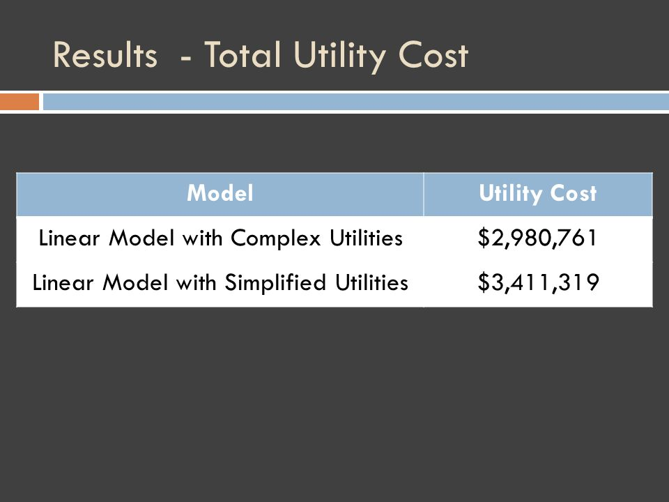 Results - Total Utility Cost ModelUtility Cost Linear Model with Complex Utilities$2,980,761 Linear Model with Simplified Utilities$3,411,319