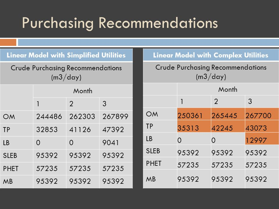 Purchasing Recommendations Linear Model with Complex Utilities Crude Purchasing Recommendations (m3/day) Month 123 OM 250361265445267700 TP 353134224543073 LB 0012997 SLEB 95392 PHET 57235 MB 95392 Linear Model with Simplified Utilities Crude Purchasing Recommendations (m3/day) Month 123 OM244486262303267899 TP328534112647392 LB009041 SLEB95392 PHET57235 MB95392