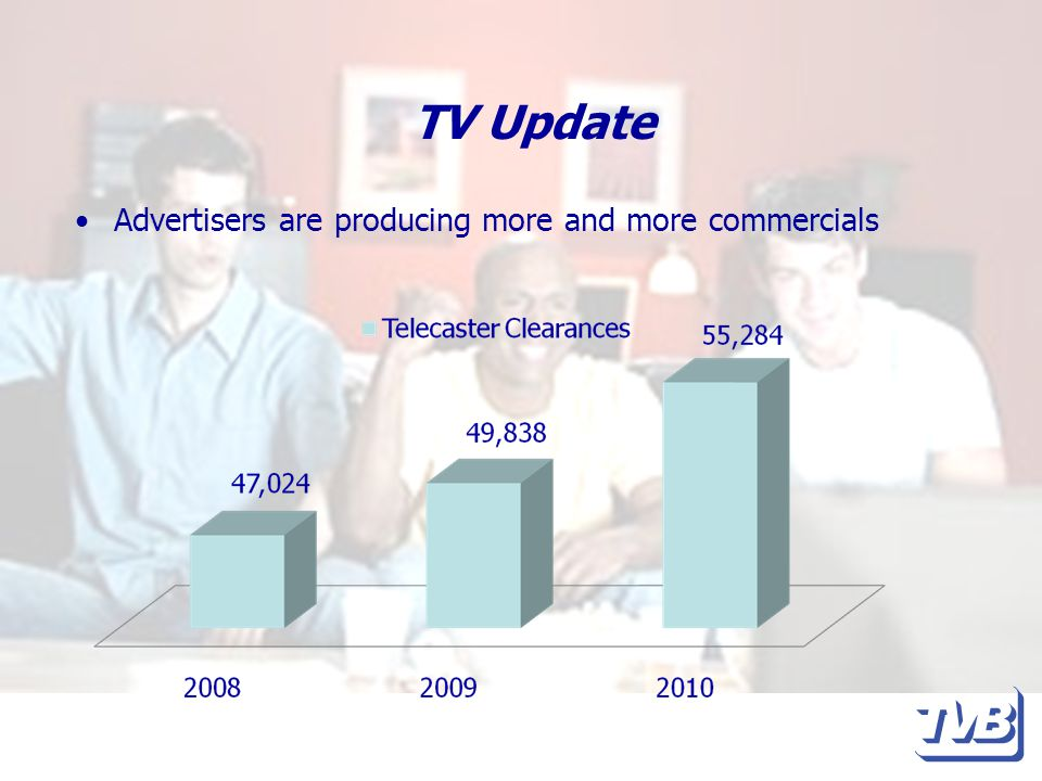 TV Update Advertisers are producing more and more commercials