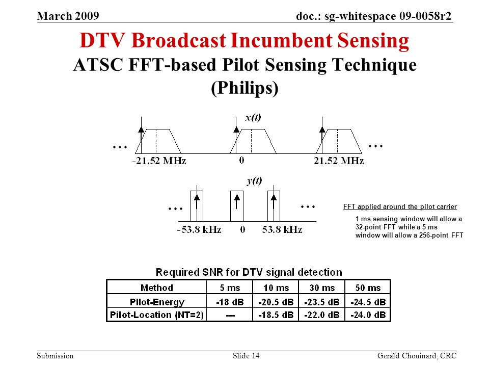 doc.: sg-whitespace 09-0058r2 Submission March 2009 Gerald Chouinard, CRCSlide 14 DTV Broadcast Incumbent Sensing ATSC FFT-based Pilot Sensing Technique (Philips) 1 ms sensing window will allow a 32-point FFT while a 5 ms window will allow a 256-point FFT FFT applied around the pilot carrier