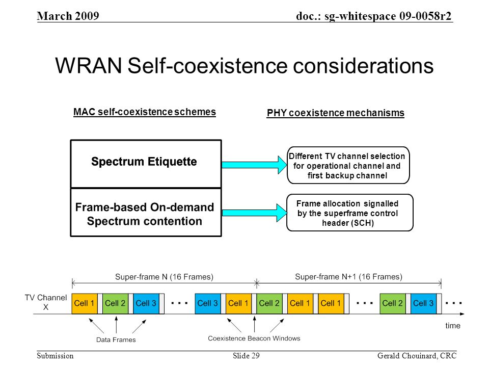 doc.: sg-whitespace 09-0058r2 Submission March 2009 Gerald Chouinard, CRCSlide 29 WRAN Self-coexistence considerations Different TV channel selection for operational channel and first backup channel Frame allocation signalled by the superframe control header (SCH) MAC self-coexistence schemes PHY coexistence mechanisms