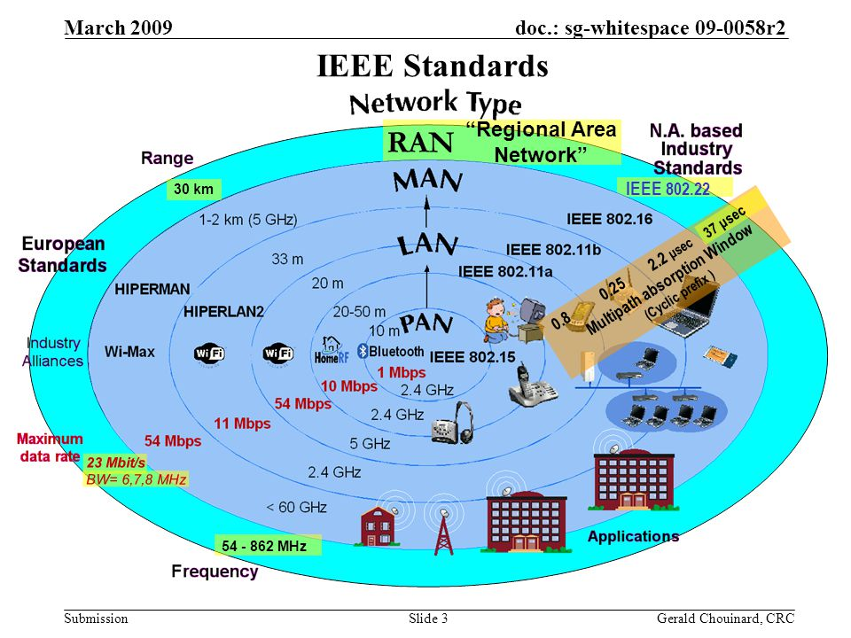 doc.: sg-whitespace 09-0058r2 Submission March 2009 Gerald Chouinard, CRCSlide 3 IEEE 802.22 RAN Regional Area Network IEEE Standards 30 km 54 - 862 MHz Multipath absorption Window (Cyclic prefix ) 0.25 2.2 μsec 0.8 37 μsec 23 Mbit/s BW= 6,7,8 MHz