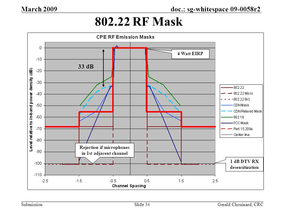 doc.: sg-whitespace 09-0058r2 Submission March 2009 Gerald Chouinard, CRCSlide 34 802.22 RF Mask 1 dB DTV RX desensitization 4 Watt EIRP Rejection if microphones in 1st adjacent channel 33 dB