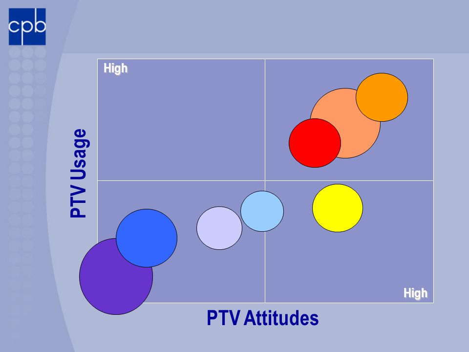 High PTV Attitudes PTV Usage High Low