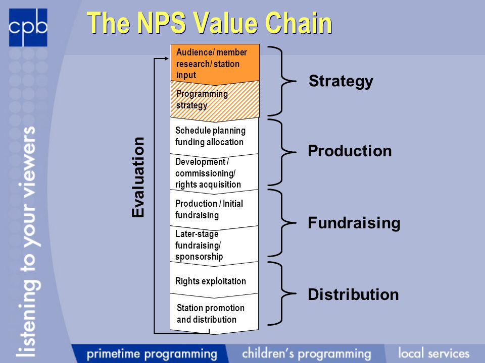 The NPS Value Chain Programming strategy Development / commissioning/ rights acquisition Schedule planning funding allocation Production / Initial fundraising Later-stage fundraising/ sponsorship Rights exploitation Station promotion and distribution Audience/ member research/ station input Programming strategy Strategy Production Fundraising Distribution Evaluation