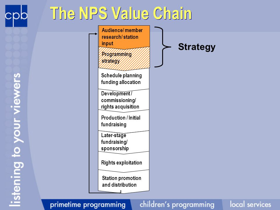 The NPS Value Chain Programming strategy Development / commissioning/ rights acquisition Schedule planning funding allocation Production / Initial fundraising Later-stage fundraising/ sponsorship Rights exploitation Station promotion and distribution Audience/ member research/ station input Programming strategy Strategy