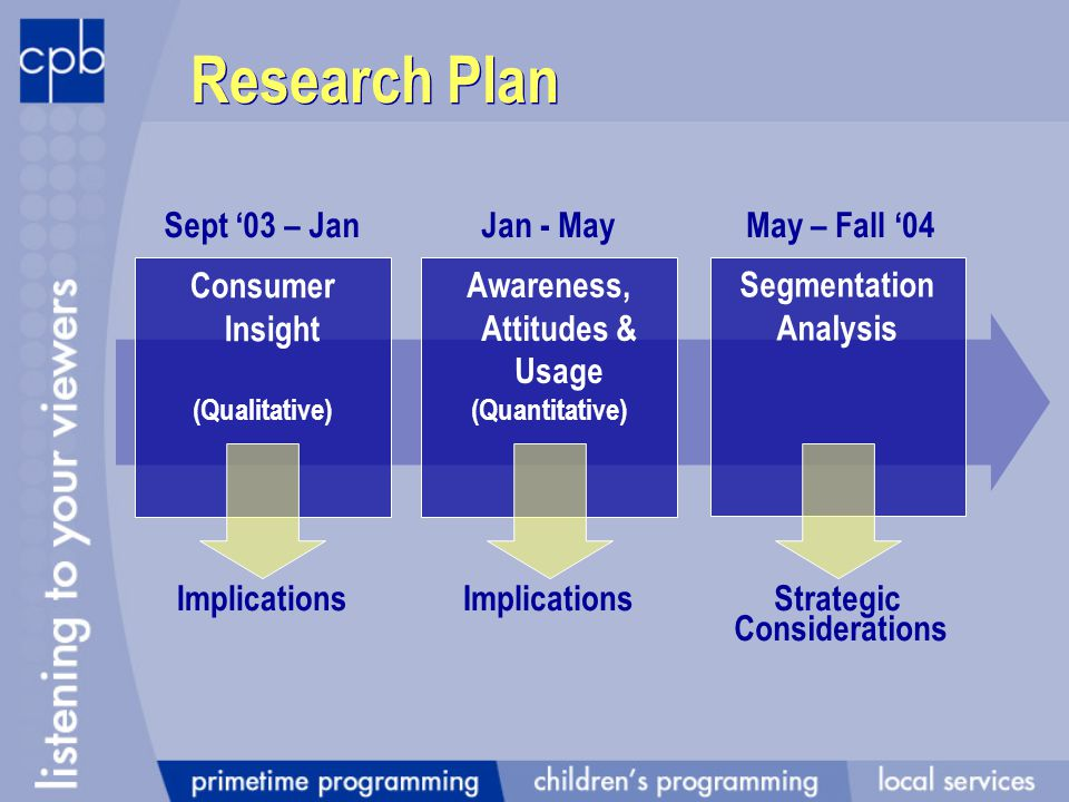 Consumer Insight (Qualitative) Awareness, Attitudes & Usage (Quantitative) Segmentation Analysis Implications Research Plan ImplicationsStrategic Considerations Sept 03 – JanJan - MayMay – Fall 04