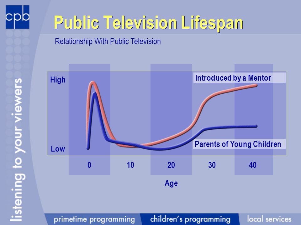 Public Television Lifespan 3040 Relationship With Public Television 20100 High Low Age Introduced by a Mentor Parents of Young Children