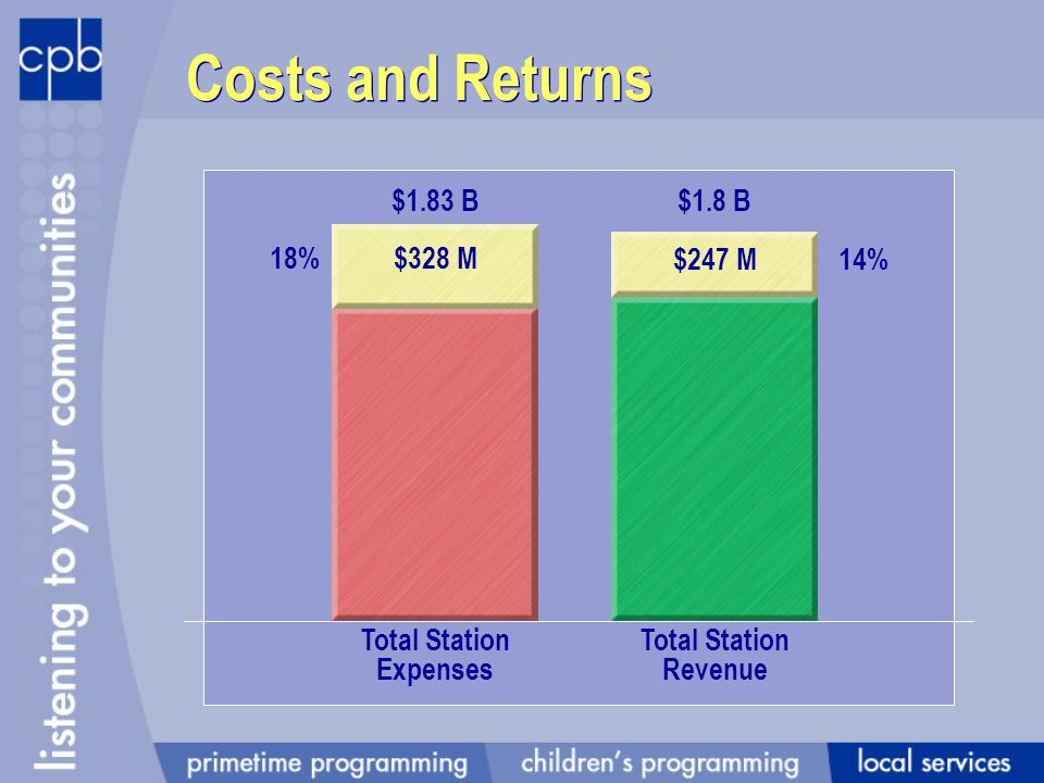 $328 M18% Costs and Returns Total Station Expenses Total Station Revenue $1.83 B$1.8 B 14%$247 M