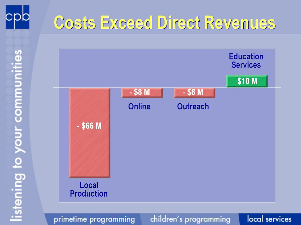 Costs Exceed Direct Revenues - $66 M - $8 M $10 M Local Production OnlineOutreach Education Services