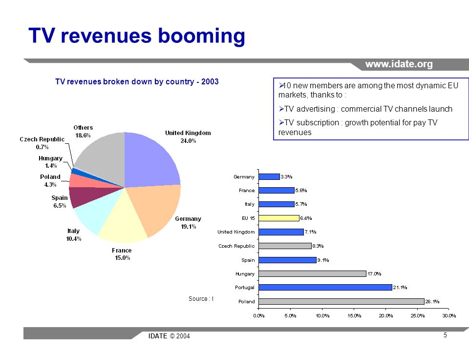 IDATE © 2004 www.idate.org 5 TV revenues booming TV revenues broken down by country - 2003 Source : IDATE 10 new members are among the most dynamic EU markets, thanks to : TV advertising : commercial TV channels launch TV subscription : growth potential for pay TV revenues