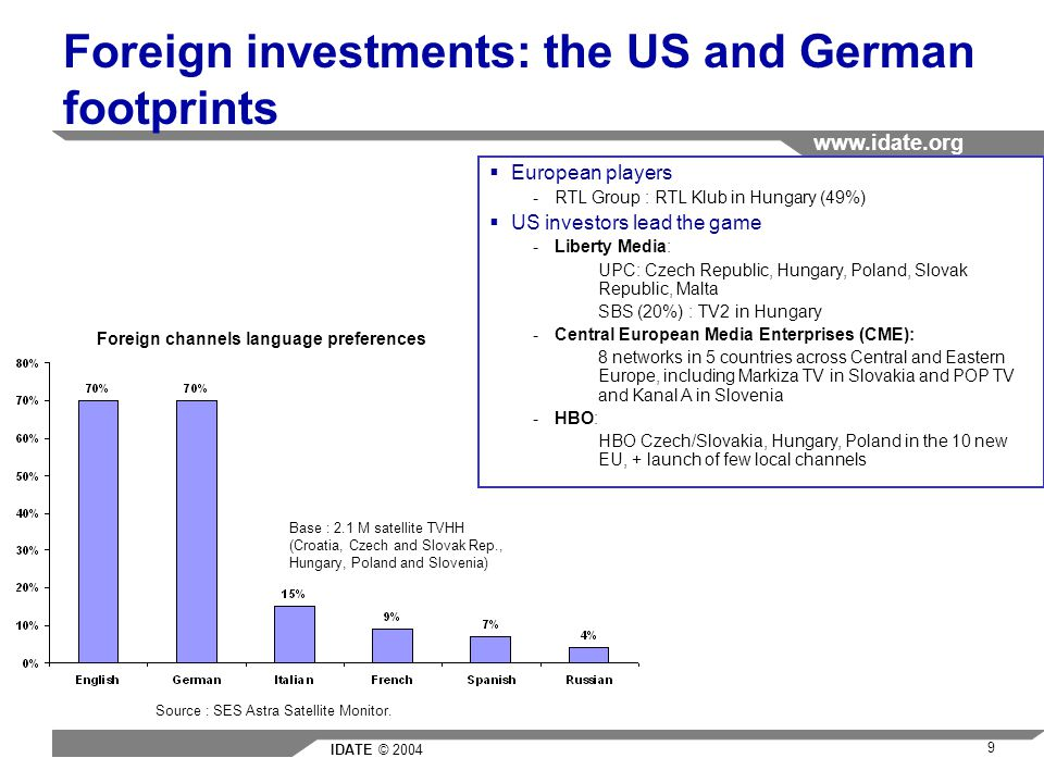 IDATE © 2004 www.idate.org 9 Foreign investments: the US and German footprints Foreign channels language preferences Base : 2.1 M satellite TVHH (Croatia, Czech and Slovak Rep., Hungary, Poland and Slovenia) Source : SES Astra Satellite Monitor.