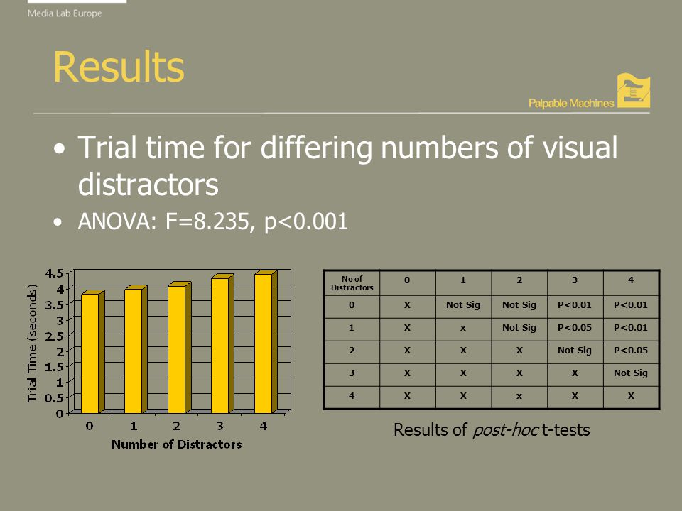 Results Trial time for differing numbers of visual distractors ANOVA: F=8.235, p<0.001 No of Distractors 01234 0XNot Sig P<0.01 1XxNot SigP<0.05P<0.01 2XXXNot SigP<0.05 3XXXXNot Sig 4XXxXX Results of post-hoc t-tests